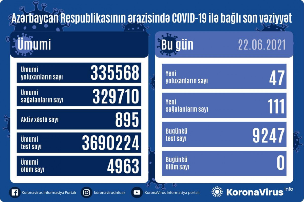 Azerbaijan documents 47 fresh coronavirus cases, 111 recoveries in the last 24 hours