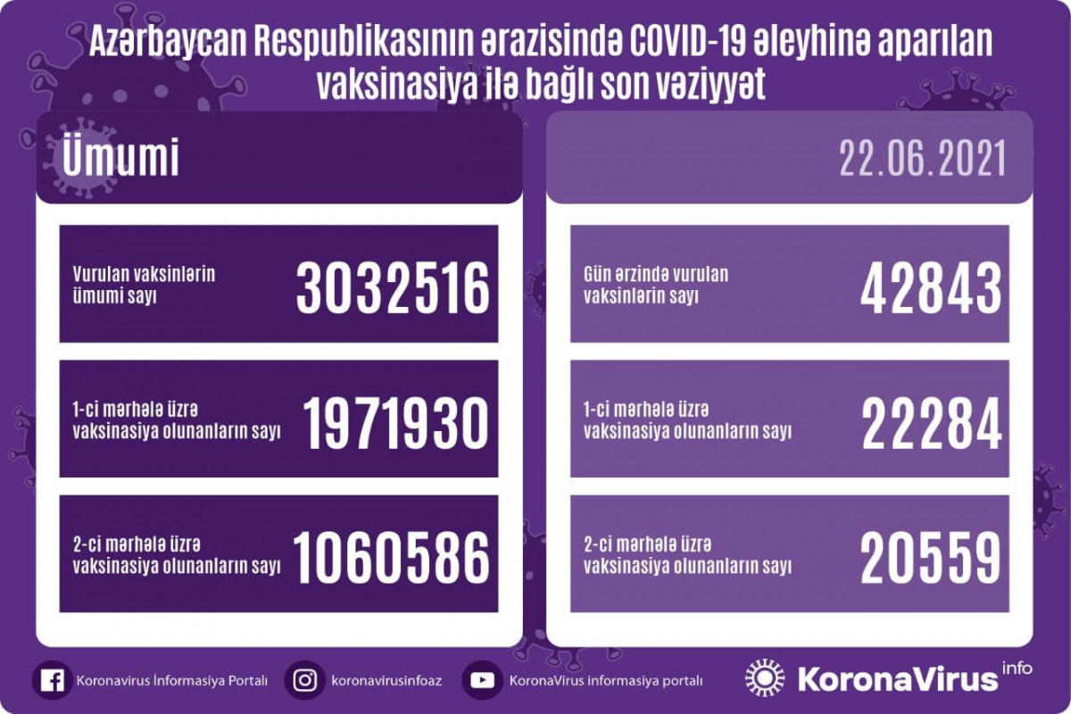 Number of people vaccinated against COVID-19 in Azerbaijan exceeds 3 mln.