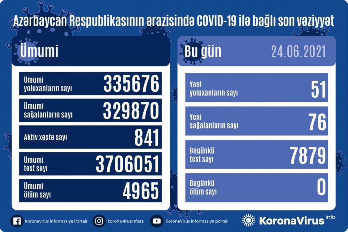 В Азербайджане выявленеще 51случайзаражения коронавирусом, 76человеквылечились