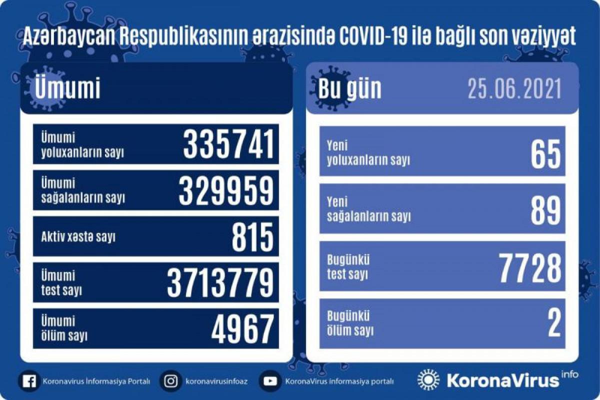 В Азербайджане выявлено еще 65 случаевзаражения коронавирусом, 89человек вылечились