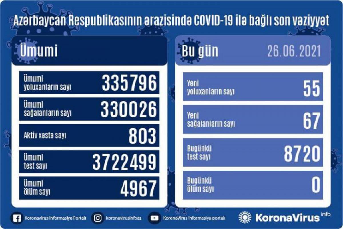 В Азербайджане выявлено еще 55 случаев заражения коронавирусом, 67 человек вылечились