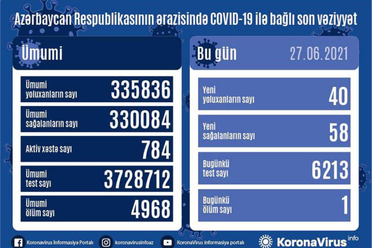 Azerbaijan documents 40 fresh coronavirus cases, 58 recoveries, in the last 24 hours