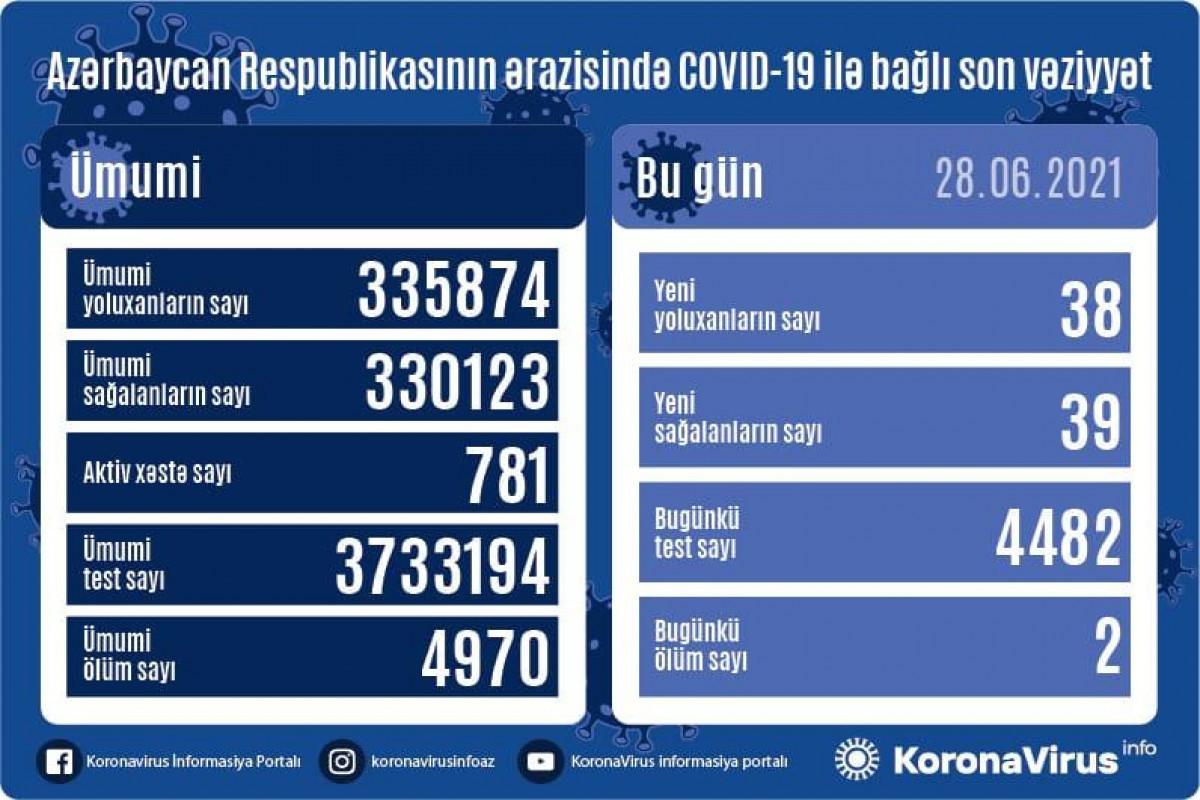 В Азербайджане выявлено еще 87 случаев заражения коронавирусом, 70 человек вылечились