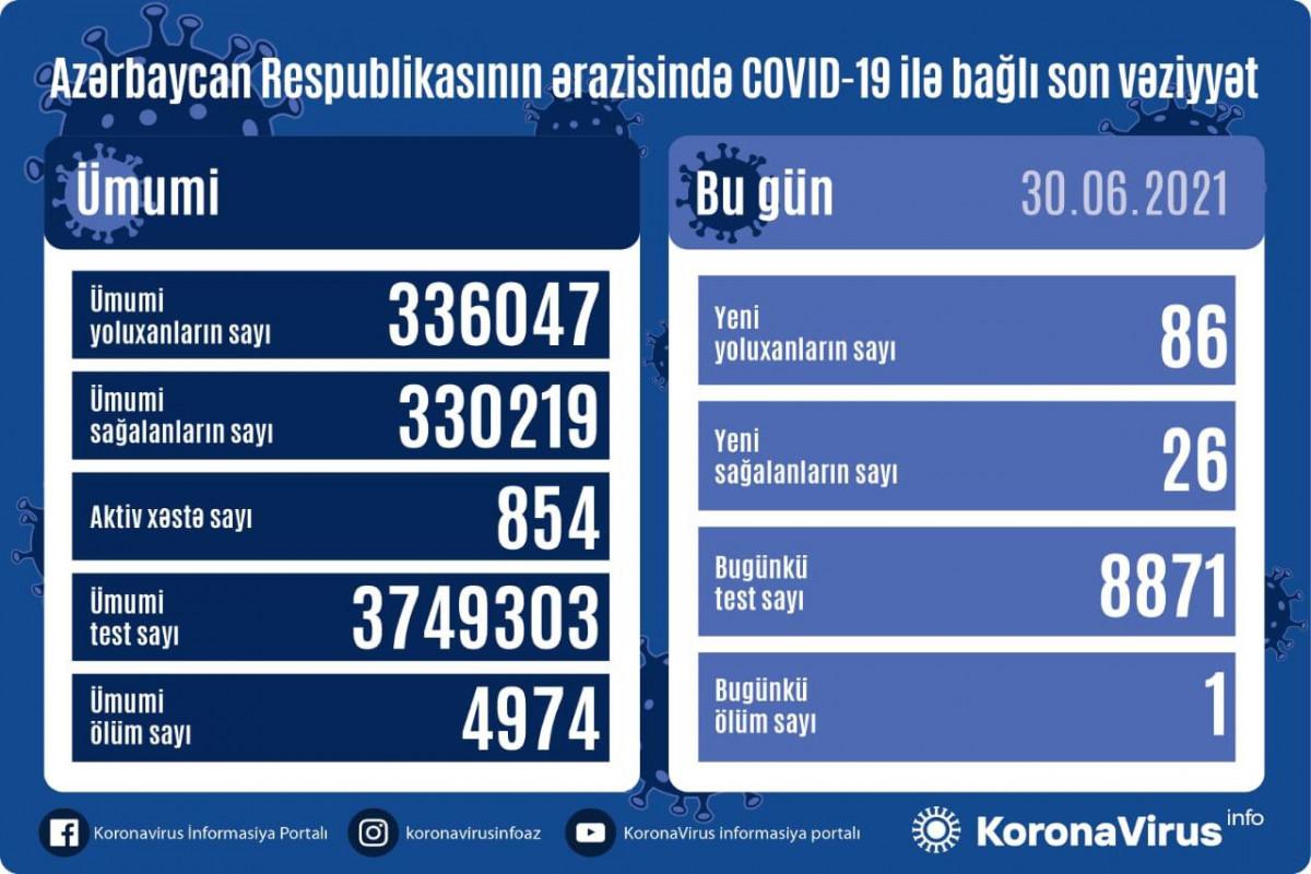 Azərbaycanda son sutkada 26 nəfər COVID-19-dan sağalıb, 86 nəfər yoluxub - VİDEO
