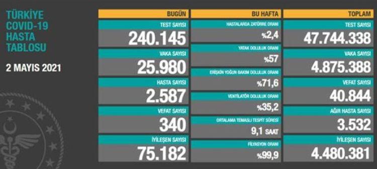 Türkiyədə bu gün 340 nəfər COVID-19-dan həyatını itirib