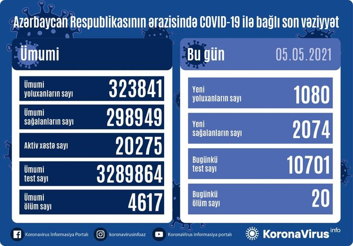 Azerbaijan documents 1,080 fresh coronavirus cases, 2,074 recoveries, 20 deaths in the last 24 hours