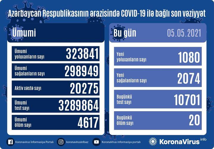 Azərbaycanda bir gündə 2074 nəfər COVID-19-dan sağalıb, 1080 nəfər yoluxub