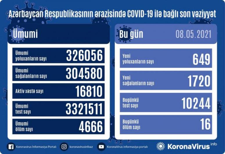 Azerbaijan documents 649 fresh coronavirus cases, 1,720 recoveries, 16 deaths in the last 24 hours