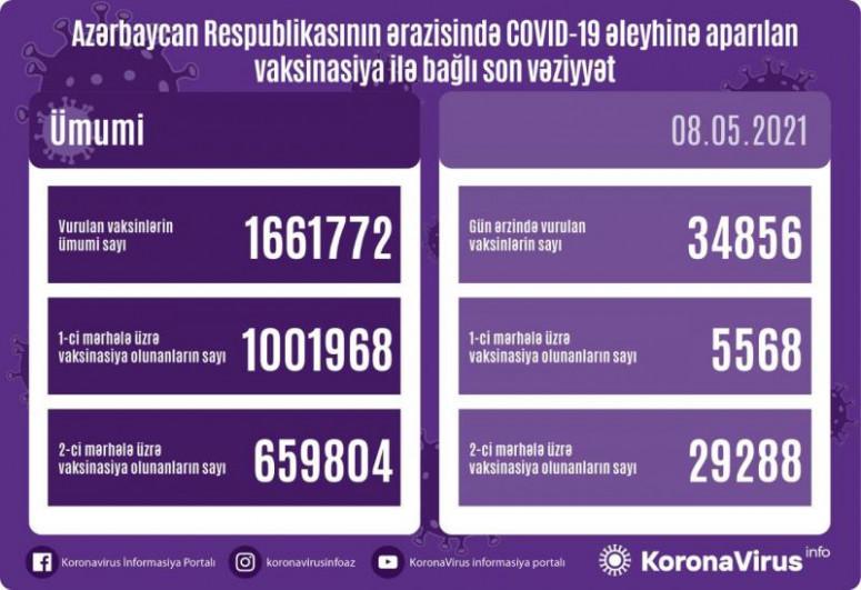 Объявлено число вакцинированных от COVID-19 в Азербайджане