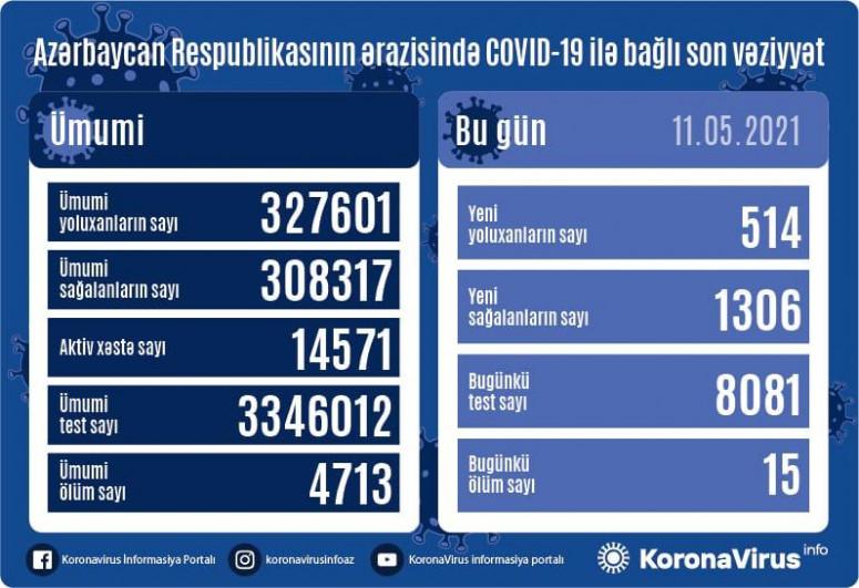 Azərbaycanda bir gündə 1306 nəfər COVID-19-dan sağalıb, 514 nəfər yoluxub, 15 nəfər vəfat edib