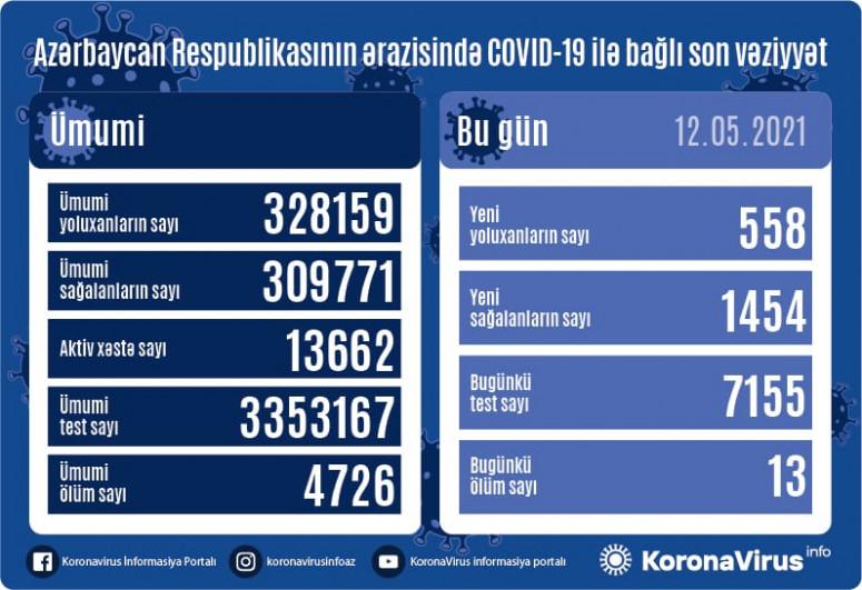 Azərbaycanda bir gündə 1454 nəfər COVID-19-dan sağalıb, 558 nəfər yoluxub, 13 nəfər vəfat edib