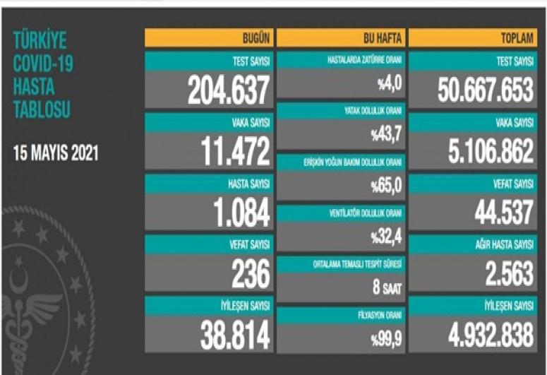 Türkiyədə bu gün COVID-19-dan  236 nəfər həyatını itirib