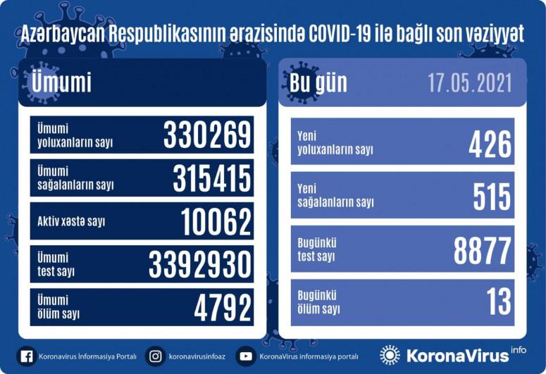 Azerbaijan documents 426 fresh coronavirus cases, 515 recoveries, 13 deaths in the last 24 hours