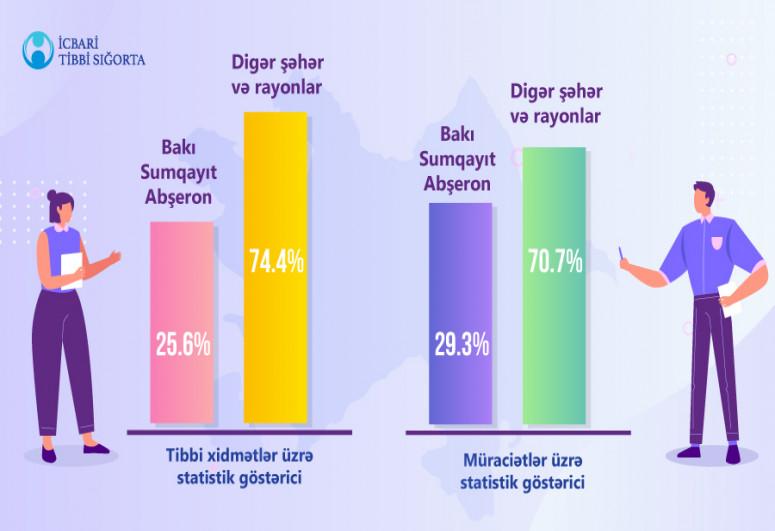 Aprel ayında icbari tibbi  sığortadan faydalanan əhalinin sayı açıqlanıb