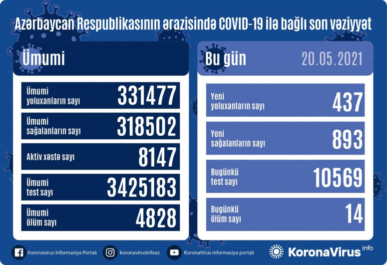 Azerbaijan documents 437 fresh coronavirus cases, 893 recoveries, 14 deaths in the last 24 hours