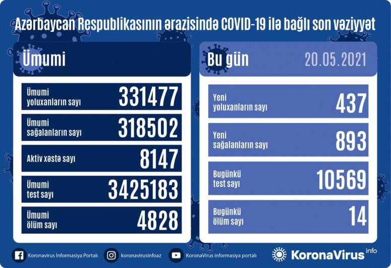 """Azərbaycanda daha 893 nəfər COVID-19-dan sağalıb, 437 nəfər yoluxub - <span class=""""red_color"""">VİDEO</span>"""