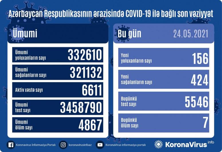 В Азербайджане за сутки выявлено 156 новых случаев заражения коронавирусом, 424 человека вылечились, 7 скончались