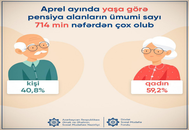 Ötən ay yaşa görə pensiya alanların sayı açıqlanıb