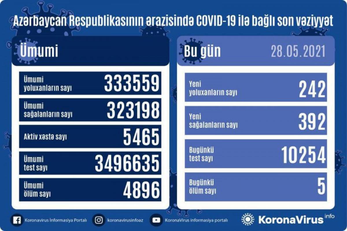 Azerbaijan documents 242 fresh coronavirus cases, 392 recoveries, 5 deaths in the last 24 hours