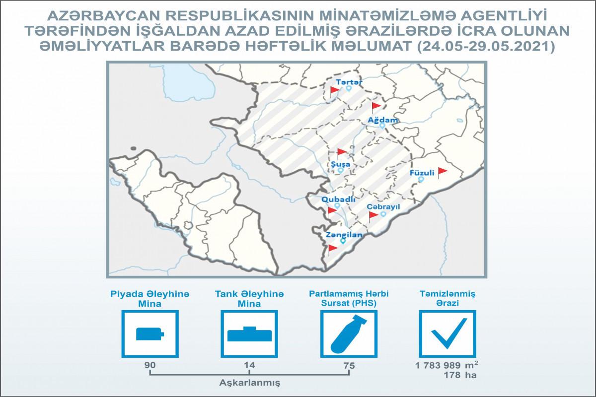 Еще 178 га освобожденной от оккупации территории очищены от мин и НРБ