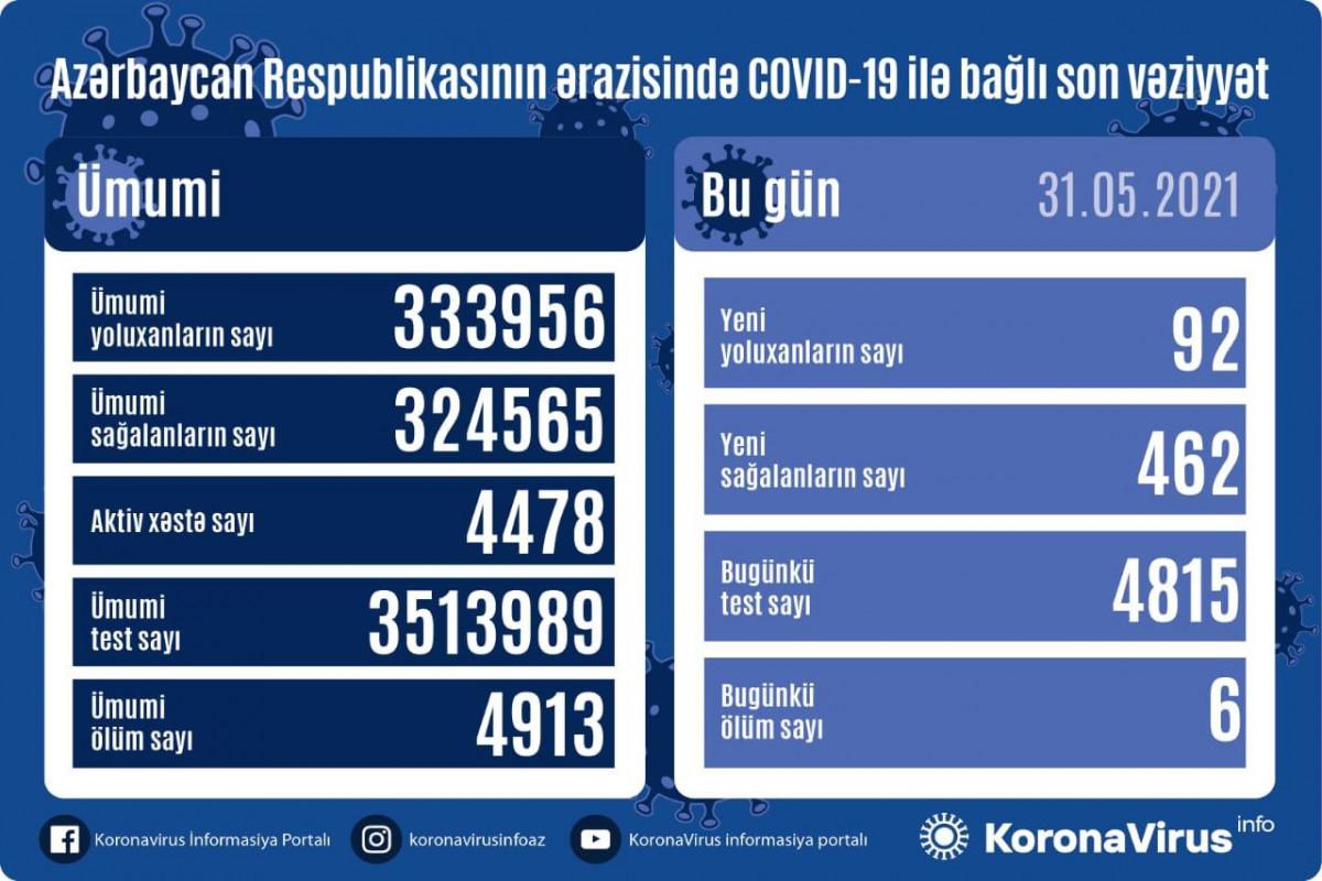 В Азербайджане за сутки выявлено 92 случая заражения COVID-19, вылечились 462 человека