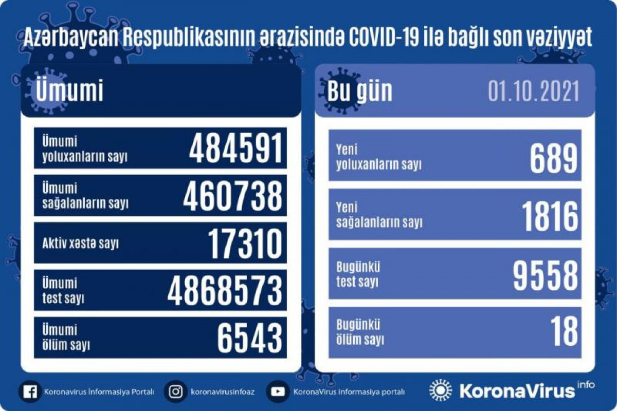 Azərbaycanda son sutkada 689 nəfər COVID-19-a yoluxub, 18 nəfər ölüb