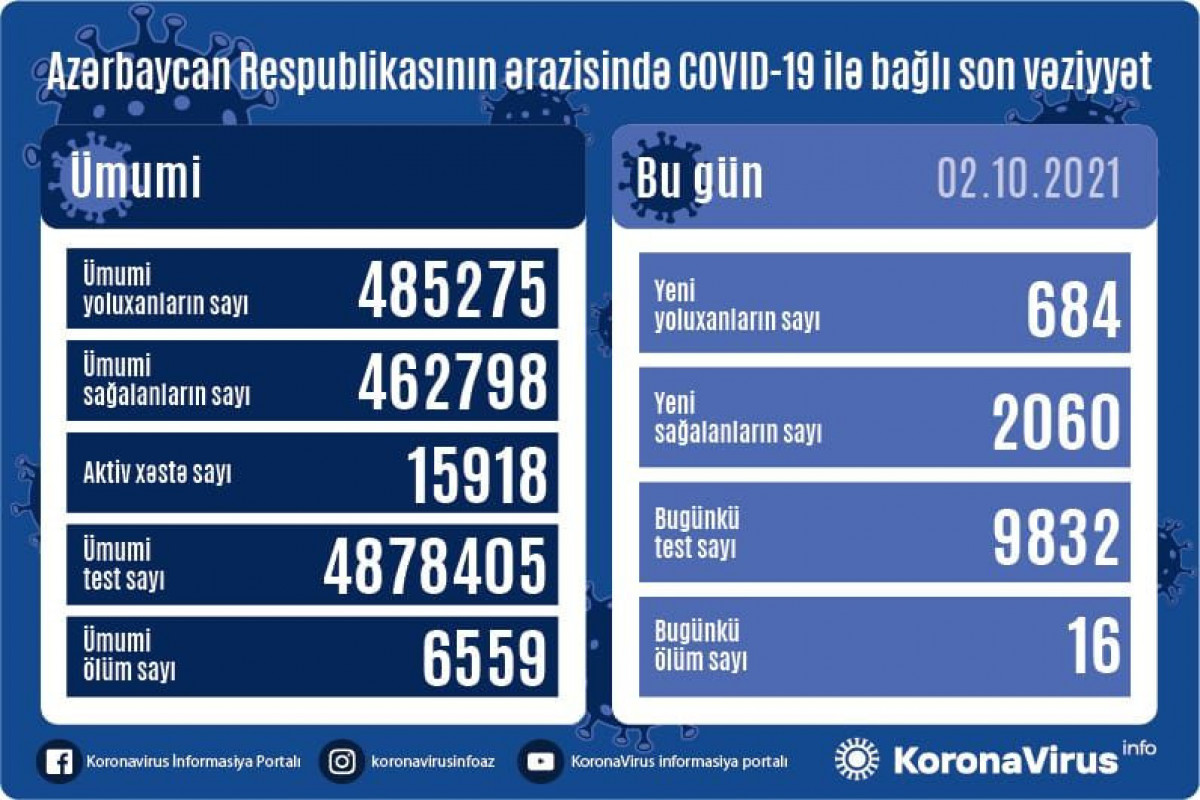 Azərbaycanda son sutkada 684 nəfər COVID-19-a yoluxub, 16 nəfər ölüb