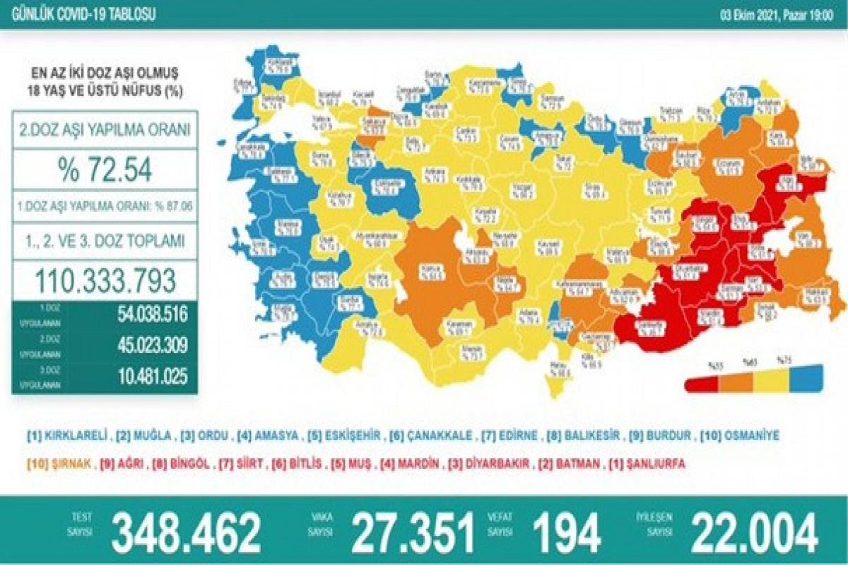 Türkiyədə bu gün koronavirusdan 194 nəfər ölüb