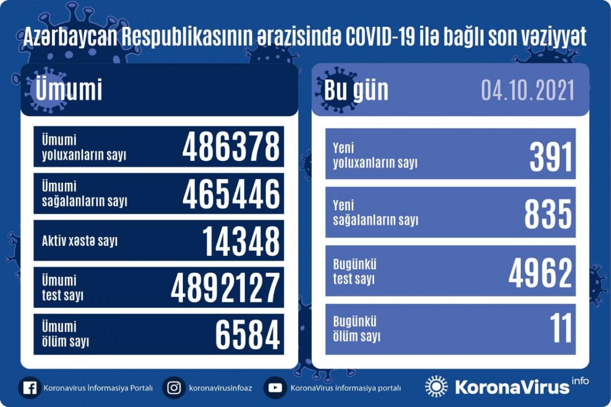 Azərbaycanda son sutkada 391 nəfər COVID-19-a yoluxub, 835 nəfər sağalıb