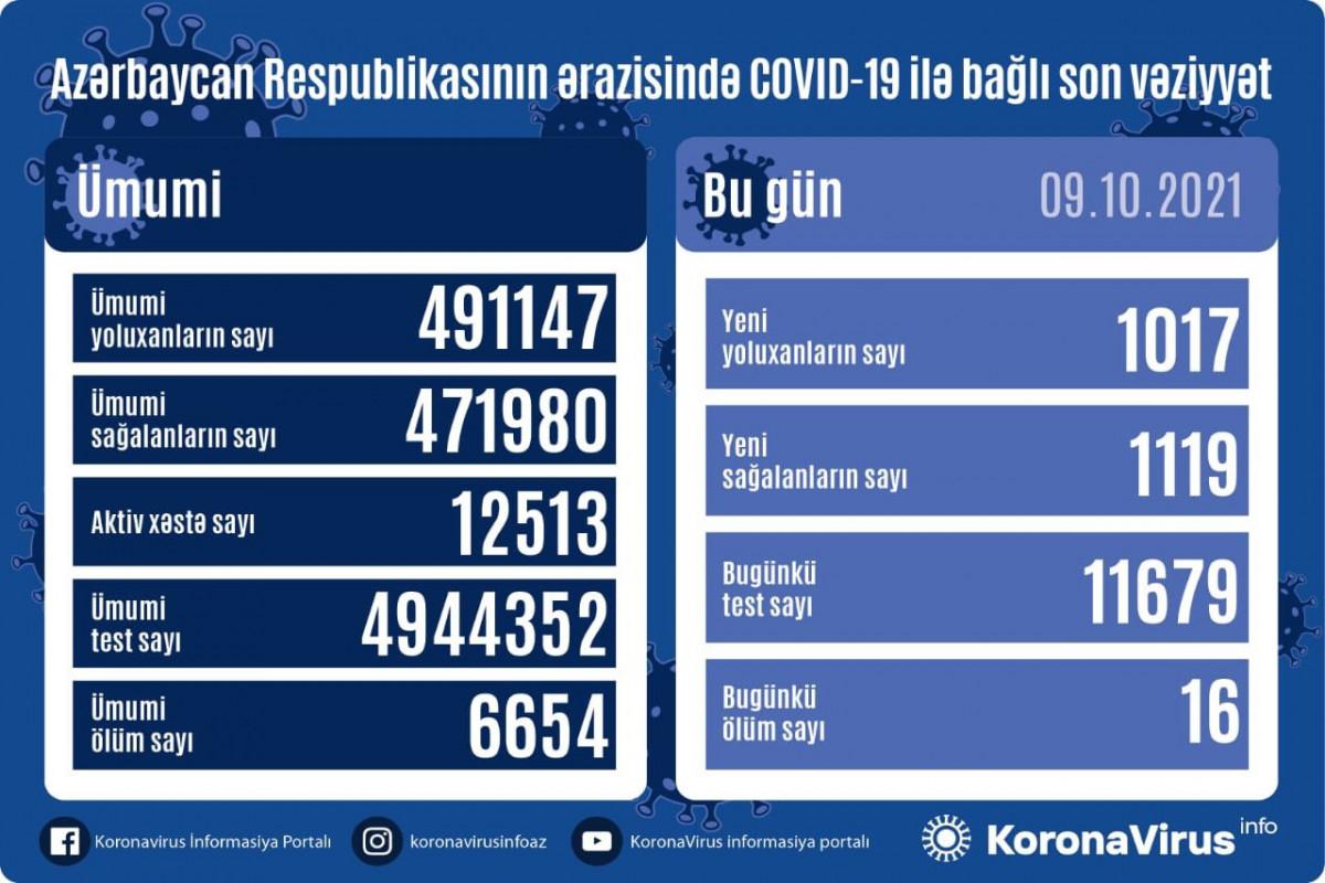 Azərbaycanda daha 1119 nəfər COVID-19-dan sağalıb, 1017 nəfər yoluxub