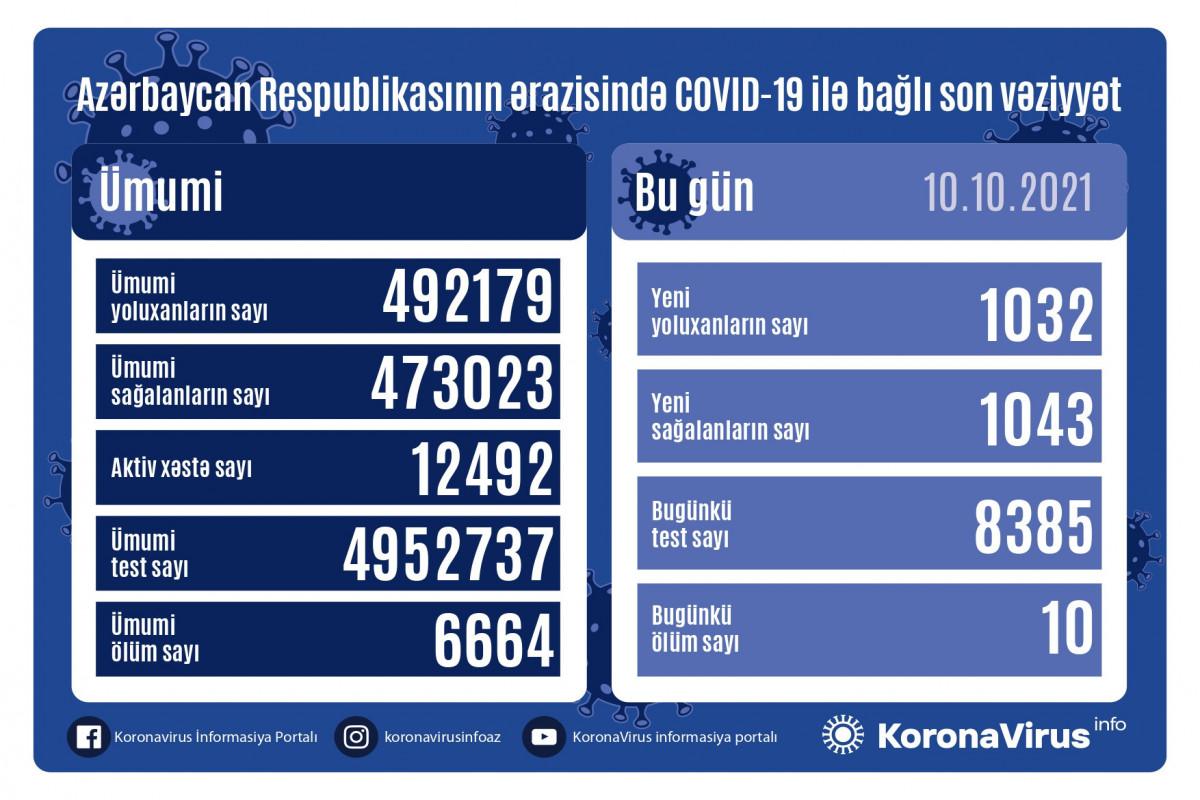 koronavirus statistikası, 10 oktyabr