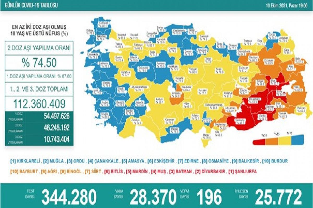 Türkiyədə bu gün koronavirusdan 196 nəfər ölüb