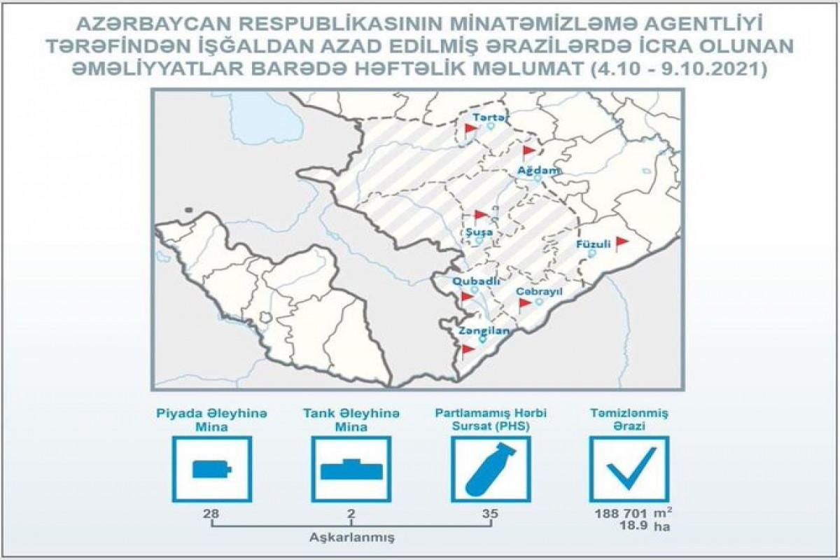 ANAMA: Azad edilmiş ərazilərdə ötən həftə 30 mina aşkarlanıb