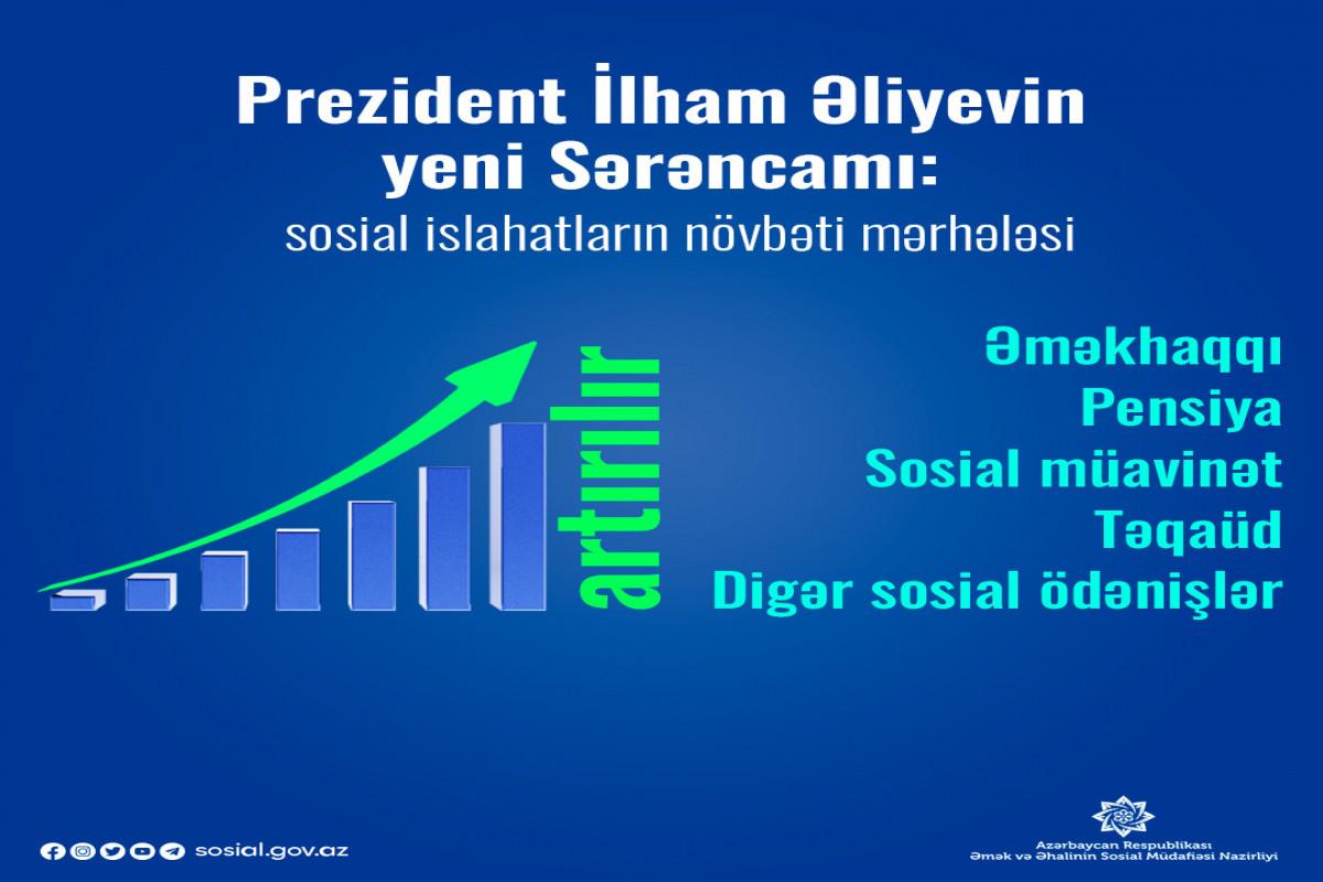 Nazirlik: Prezident İlham Əliyevin yeni Sərəncamı sosial rifahın qorunmasına xidmət edir