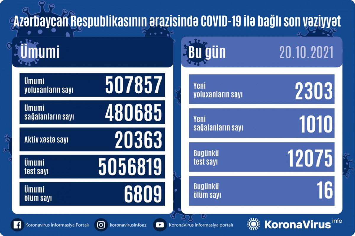 Azərbaycanda son sutkada 2303 nəfər COVID-19-a yoluxub, 16 nəfər ölüb
