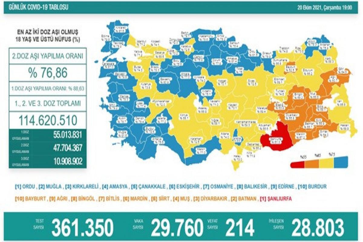 Türkiyədə bu gün koronavirusdan 214 nəfər ölüb
