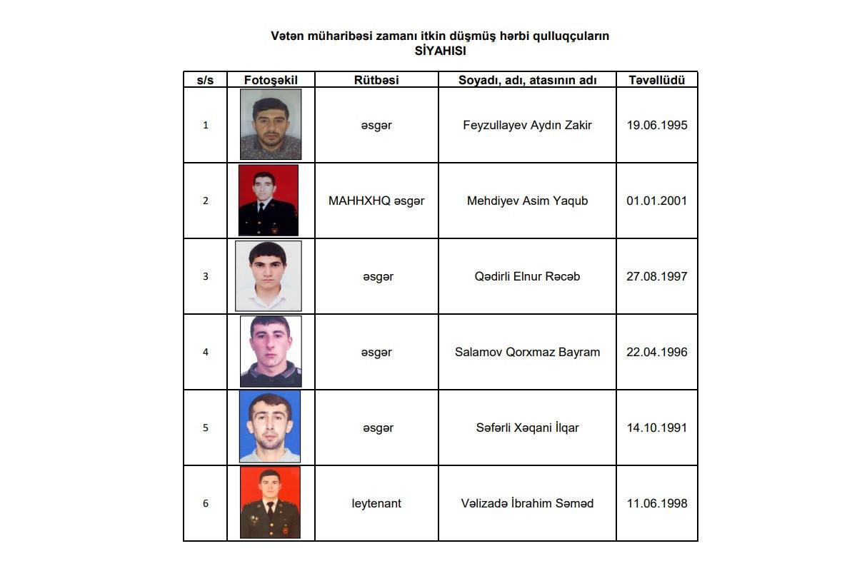 Минобороны Азербайджана: 6 военнослужащих считаются пропавшими без вести