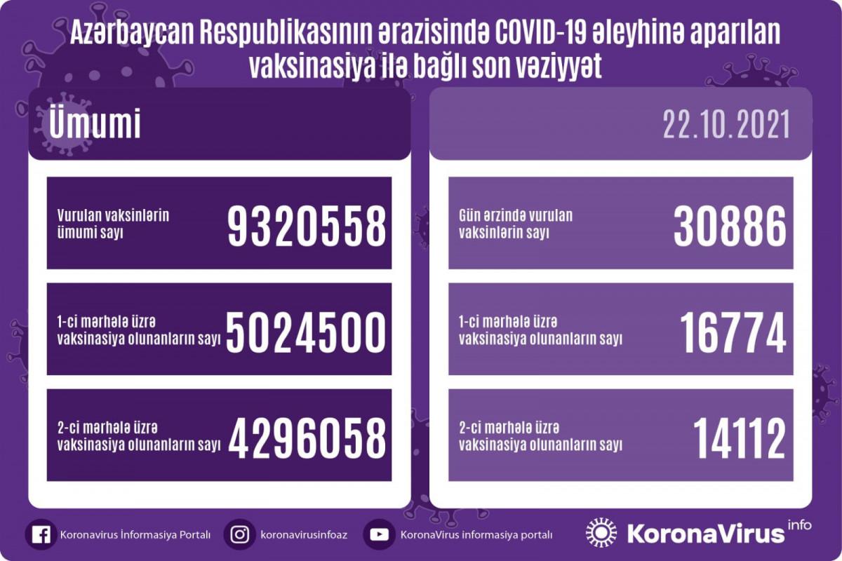 Azərbaycanda indiyədək COVID-19 əleyhinə peyvənd olunanların sayı açıqlanıb