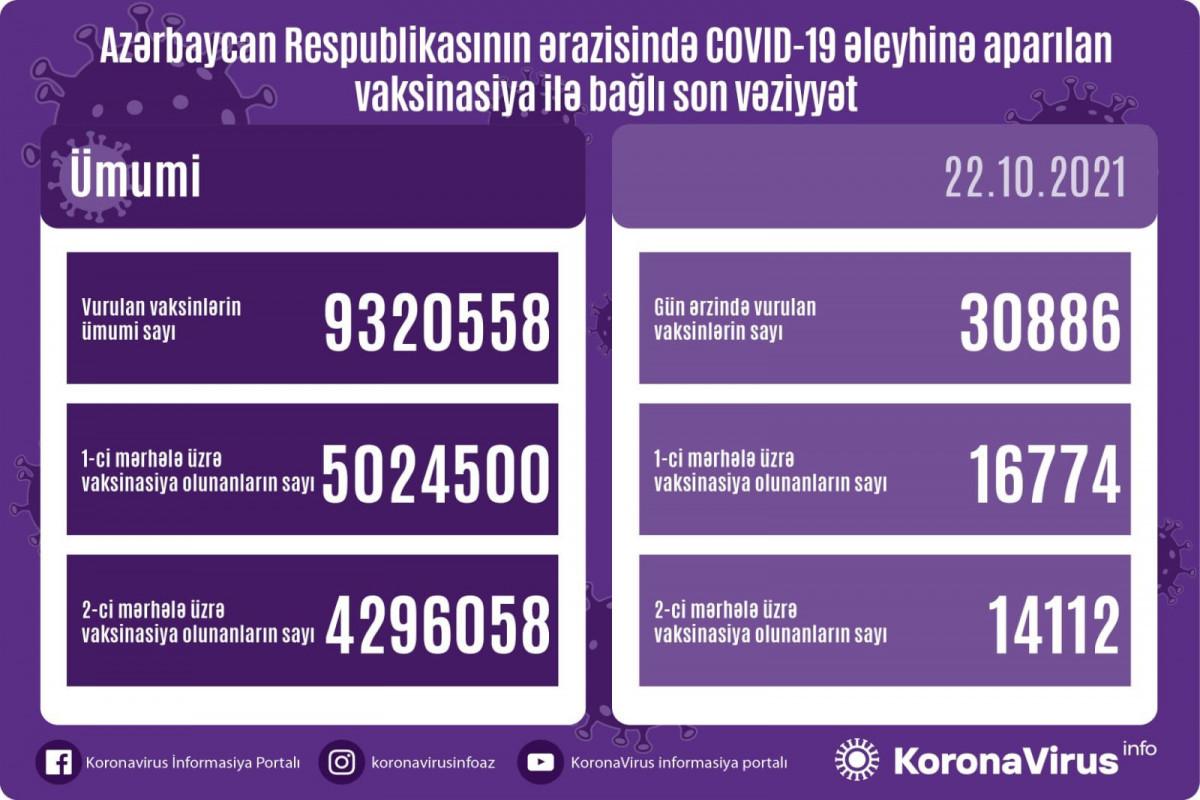 Обнародовано число вакцинированных в Азербайджане от коронавируса