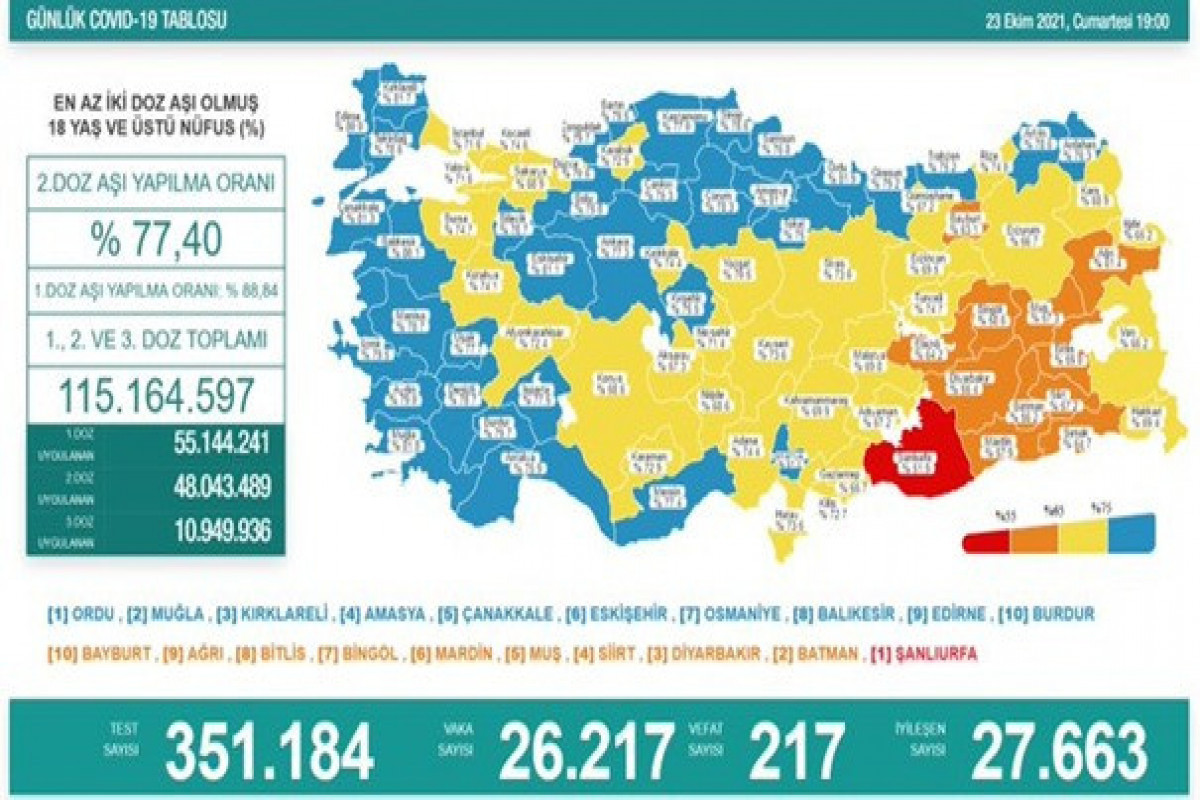 Turkey reports 26,217 new COVID-19 cases, tally tops 7,827,000