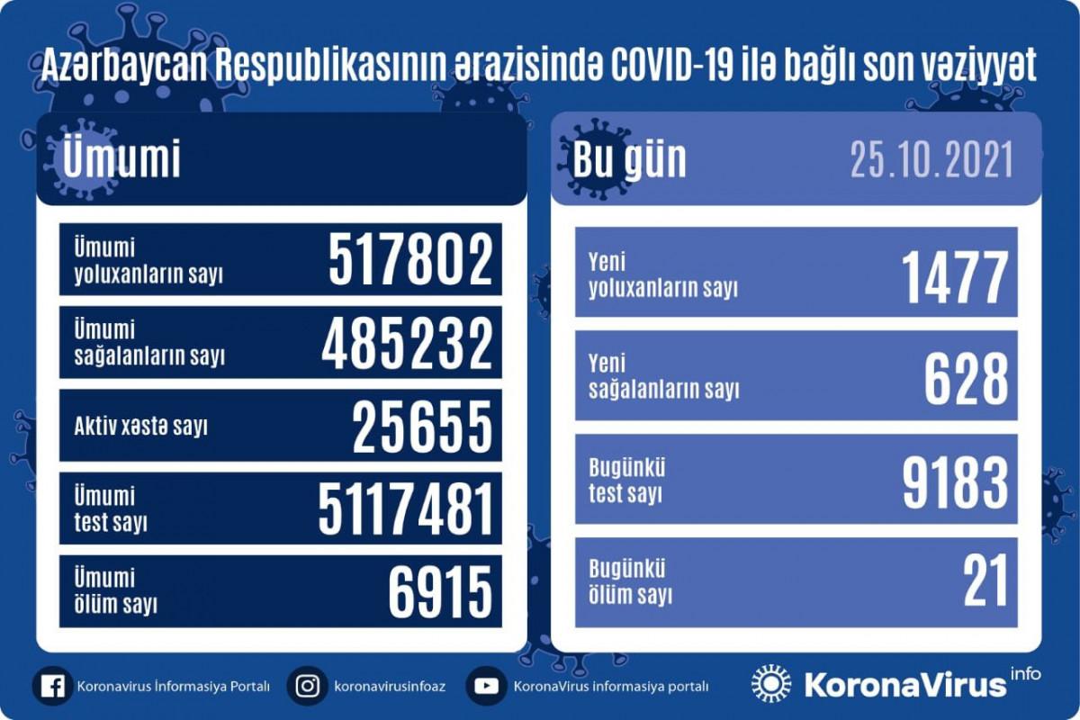 Azərbaycanda son sutkada 1477 nəfər COVID-19-a yoluxub, 21 nəfər ölüb
