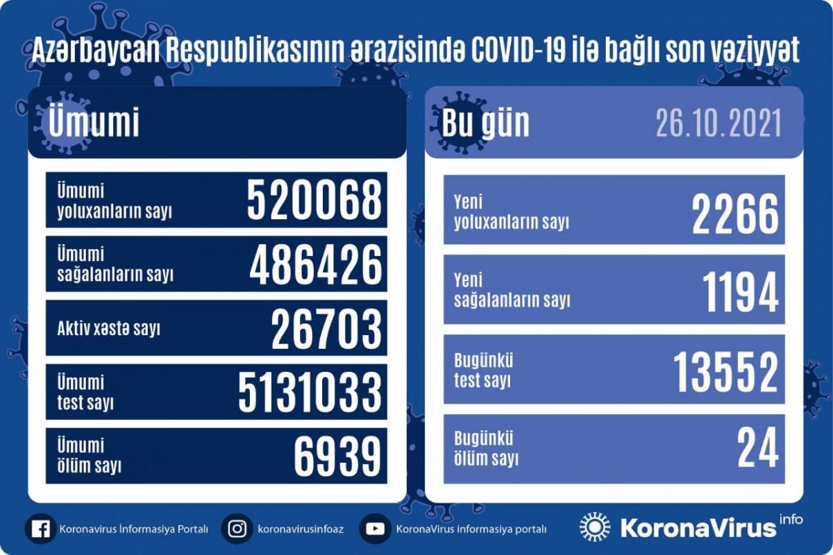 Azərbaycanda son sutkada 2266 nəfər COVID-19-a yoluxub, 24 nəfər ölüb