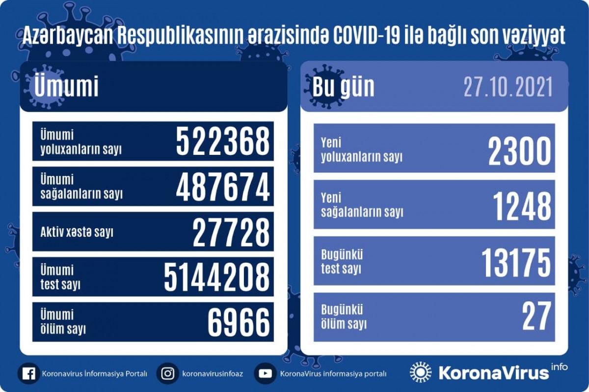 Azərbaycanda son sutkada 2300 nəfər COVID-19-a yoluxub, 27 nəfər ölüb
