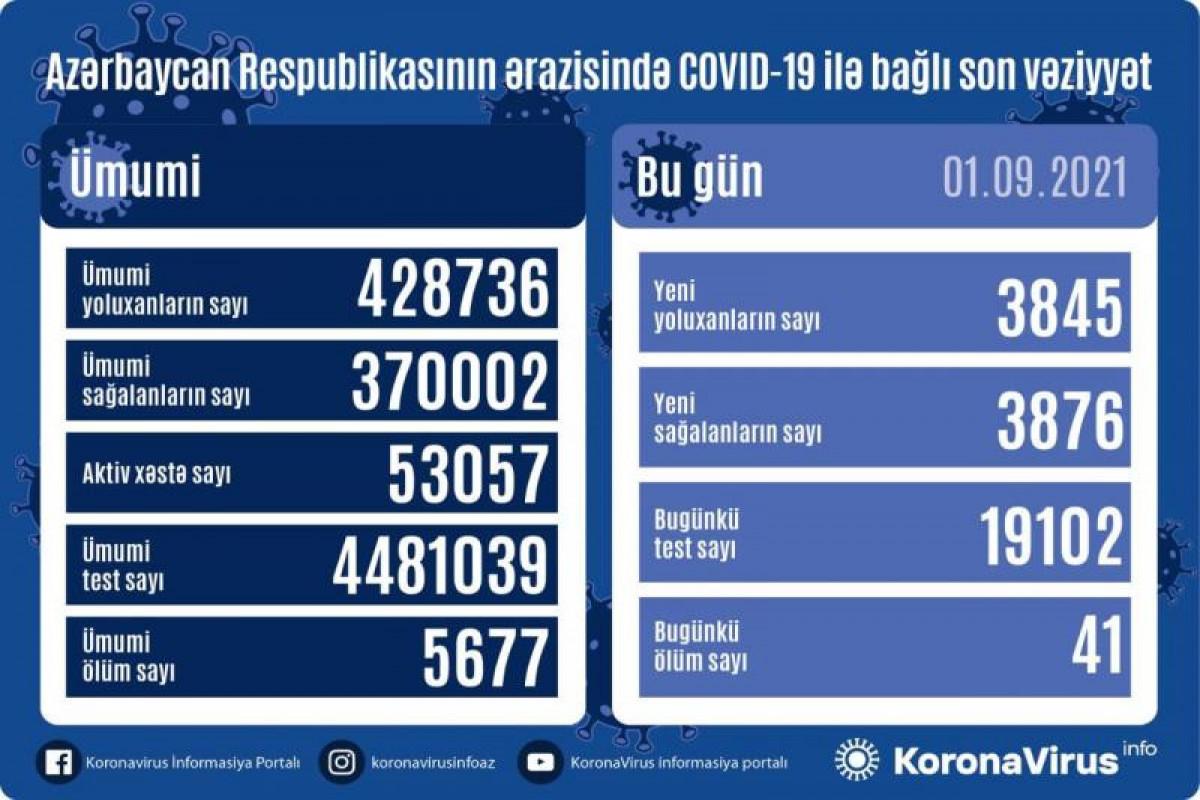 Azerbaijan logs 3,845 fresh COVID-19 cases, 41 deaths
