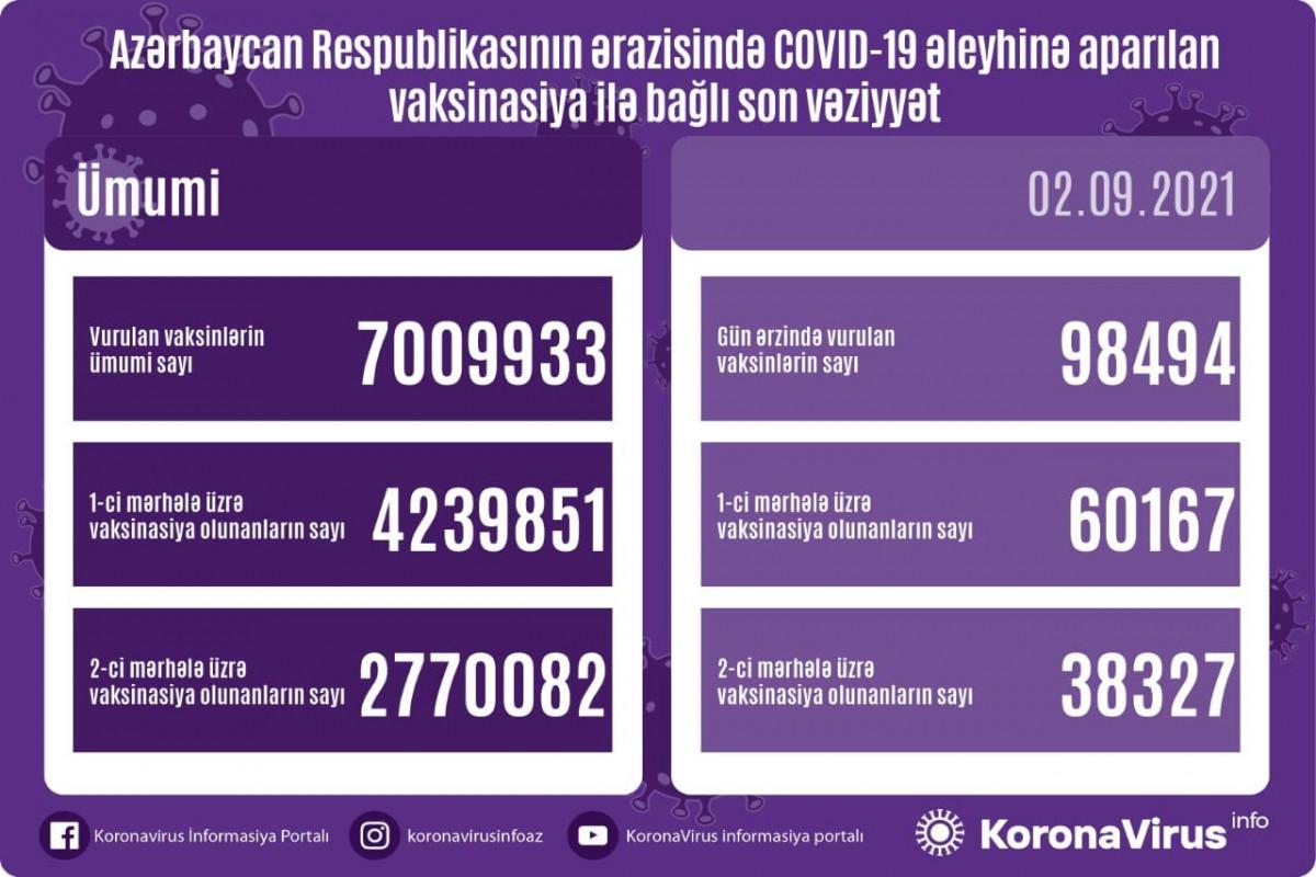 Azərbaycanda COVID-19 əleyhinə vurulan peyvəndlərin ümumi sayı 7 milyonu ötüb