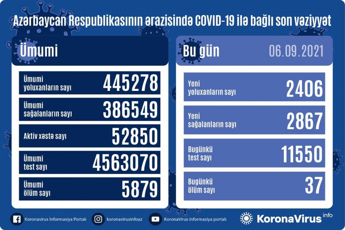Azərbaycanda son sutkada 2867 nəfər COVID-19-dan sağalıb, 2406 nəfər yoluxub, 37 nəfər ölüb