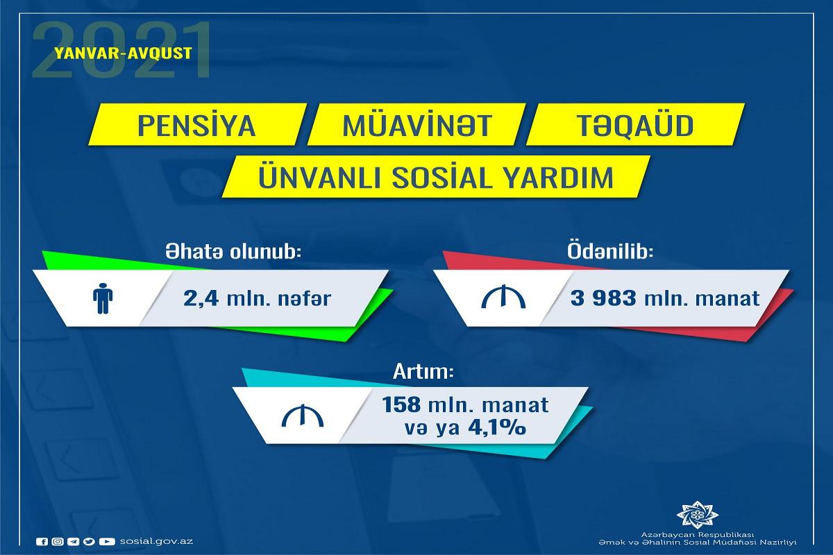 Bu il 2,4 milyon şəxs sosial ödənişlərlə əhatə olunub