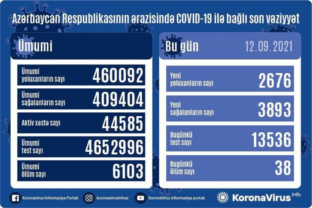 Azərbaycanda son sutkada 3893 nəfər COVID-19-dan sağalıb, 2676 nəfər yoluxub, 38 nəfər vəfat edib