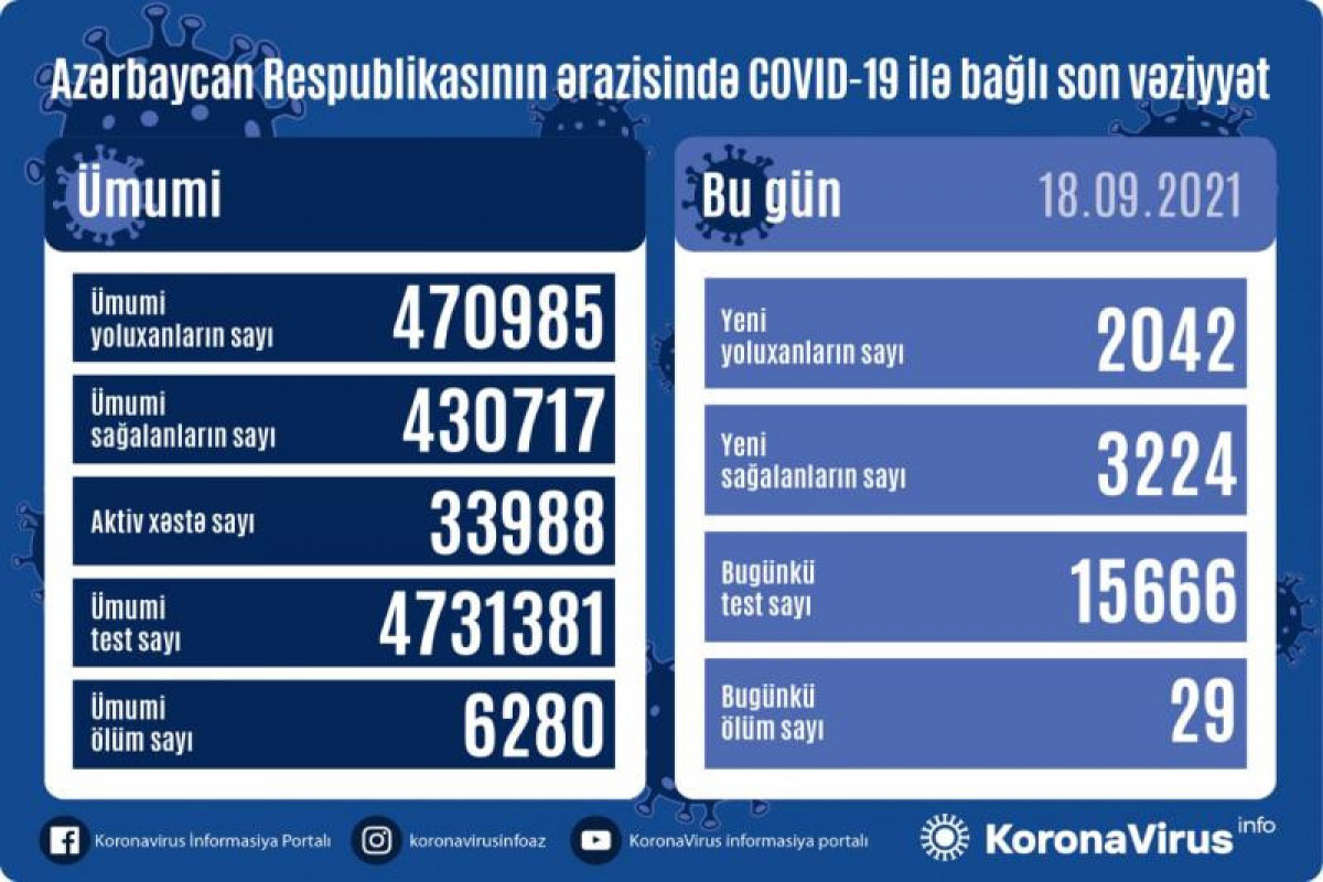 Azərbaycanda son sutkada 2042 nəfər COVID-19-a yoluxub, 29 nəfər ölüb