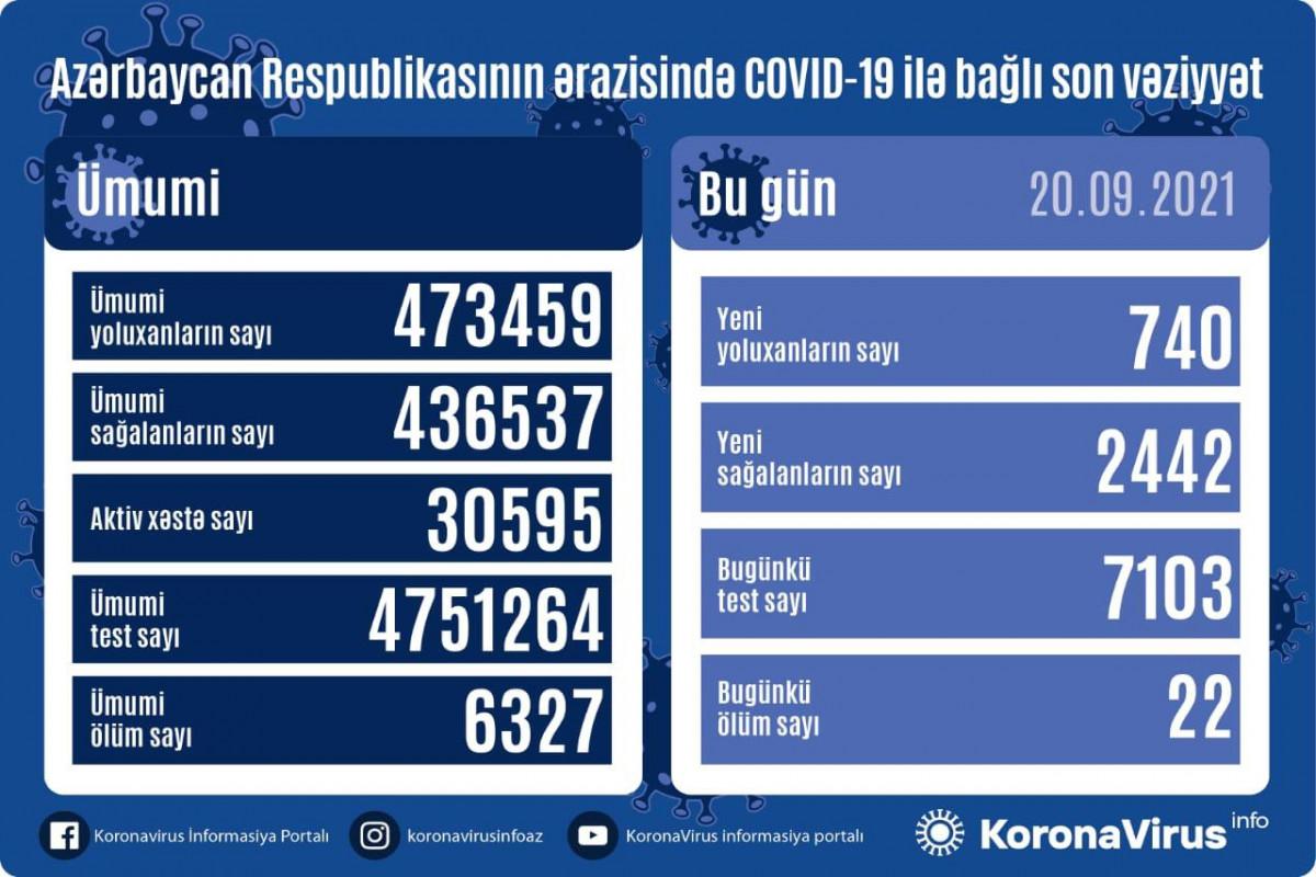 Azərbaycanda son sutkada 740 nəfər COVID-19-a yoluxub, 22 nəfər ölüb